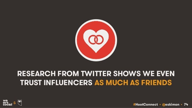 #HootConnect • @eskimon • 74& RESEARCH FROM TWITTER SHOWS WE EVEN TRUST INFLUENCERS AS MUCH AS FRIENDS