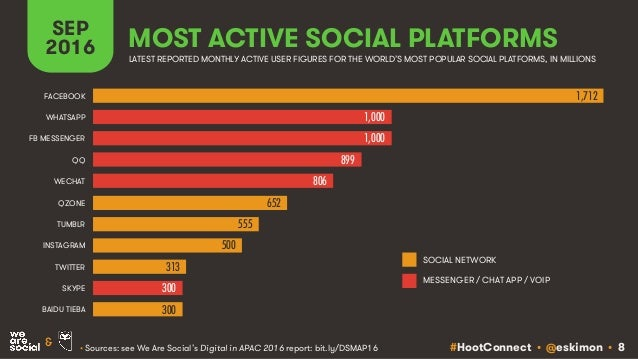 #HootConnect • @eskimon • 8& SEP 2016 • Sources: see We Are Social's Digital in APAC 2016 report: bit.ly/DSMAP16 MOST ACTI...