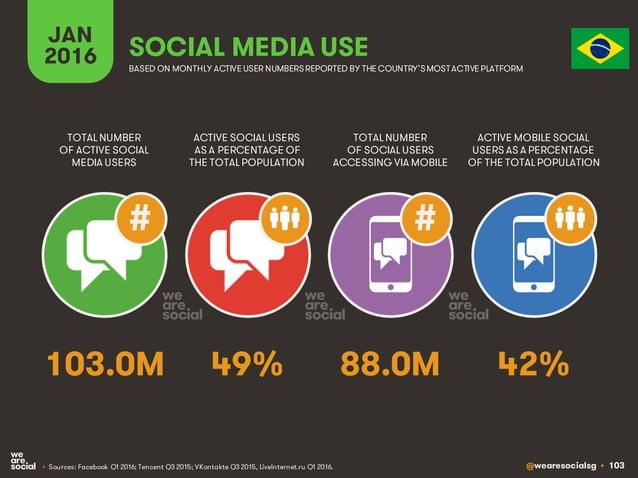 @wearesocialsg • 103 JAN 2016 SOCIAL MEDIA USE • Sources: Facebook Q1 2016; Tencent Q3 2015; VKontakte Q3 2015, LiveIntern...