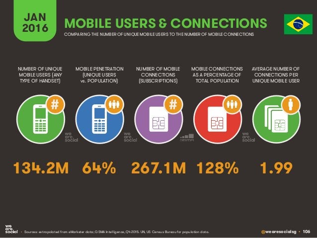 @wearesocialsg • 106 JAN 2016 MOBILE PENETRATION (UNIQUE USERS vs. POPULATION) NUMBER OF UNIQUE MOBILE USERS (ANY TYPE OF ...