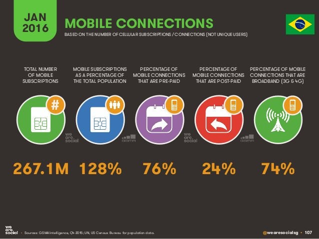 @wearesocialsg • 107 JAN 2016 MOBILE SUBSCRIPTIONS AS A PERCENTAGE OF THE TOTAL POPULATION TOTAL NUMBER OF MOBILE SUBSCRIP...