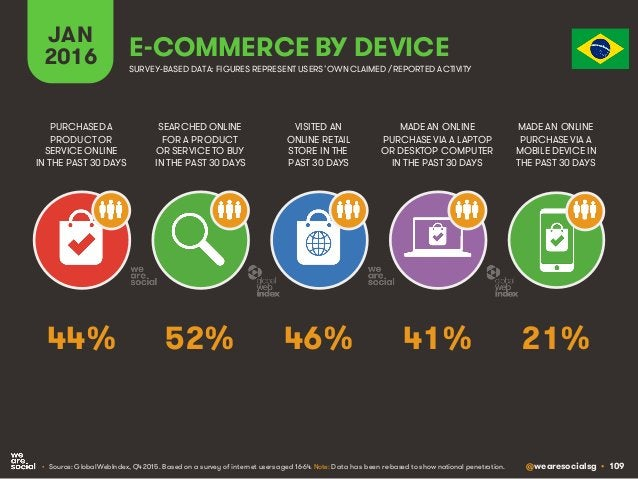 @wearesocialsg • 109 JAN 2016 E-COMMERCE BY DEVICE SEARCHED ONLINE FOR A PRODUCT OR SERVICE TO BUY IN THE PAST 30 DAYS PUR...