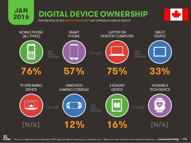 @wearesocialsg • 113 JAN 2016 DIGITAL DEVICE OWNERSHIP • Source: Google Consumer Barometer 2015. Figures based on response...
