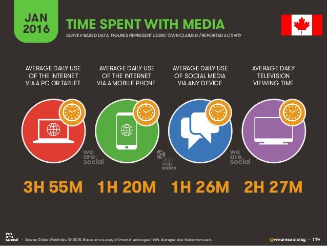@wearesocialsg • 114 JAN 2016 TIME SPENT WITH MEDIA SURVEY-BASED DATA: FIGURES REPRESENT USERS'OWNCLAIMED / REPORTED ACTIV...