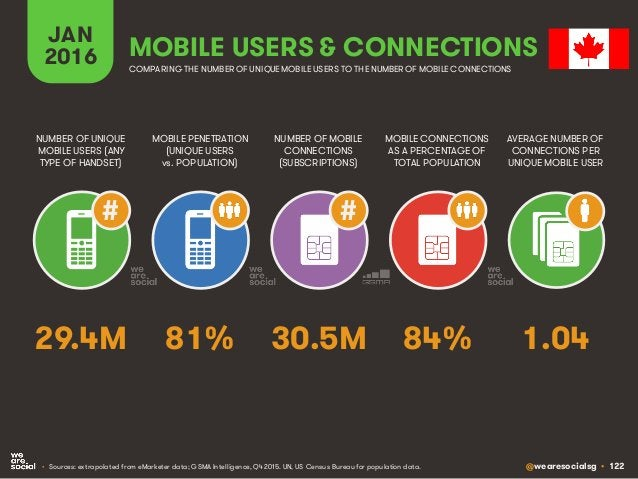 @wearesocialsg • 122 JAN 2016 MOBILE PENETRATION (UNIQUE USERS vs. POPULATION) NUMBER OF UNIQUE MOBILE USERS (ANY TYPE OF ...