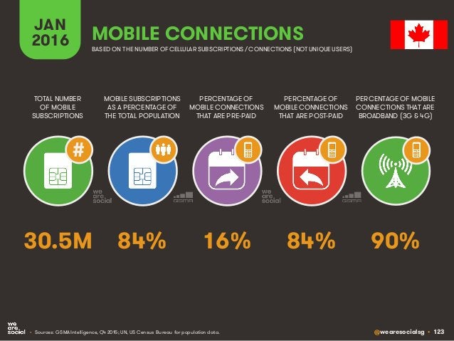 @wearesocialsg • 123 JAN 2016 MOBILE SUBSCRIPTIONS AS A PERCENTAGE OF THE TOTAL POPULATION TOTAL NUMBER OF MOBILE SUBSCRIP...