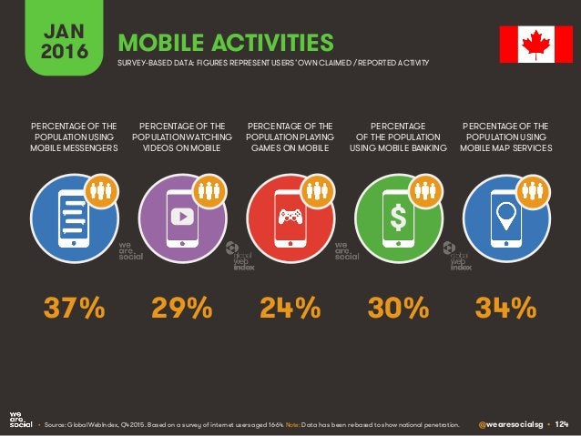 @wearesocialsg • 124 JAN 2016 MOBILE ACTIVITIES PERCENTAGE OF THE POPULATION WATCHING VIDEOS ON MOBILE PERCENTAGE OF THE P...