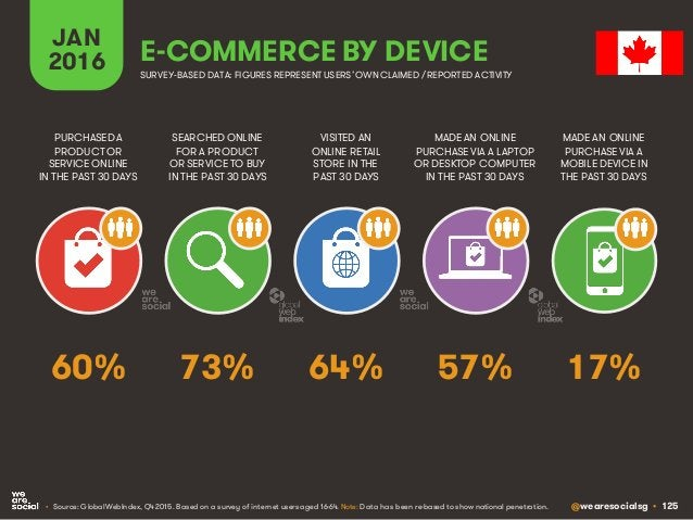 @wearesocialsg • 125 JAN 2016 E-COMMERCE BY DEVICE SEARCHED ONLINE FOR A PRODUCT OR SERVICE TO BUY IN THE PAST 30 DAYS PUR...