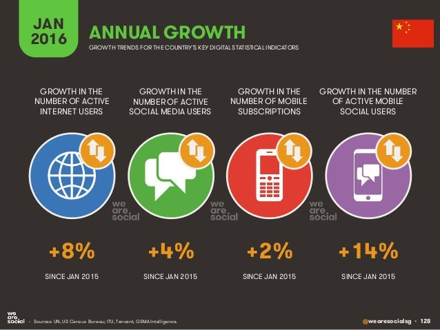 @wearesocialsg • 128 JAN 2016 ANNUAL GROWTH GROWTH IN THE NUMBER OF ACTIVE INTERNET USERS GROWTH IN THE NUMBER OF ACTIVE S...