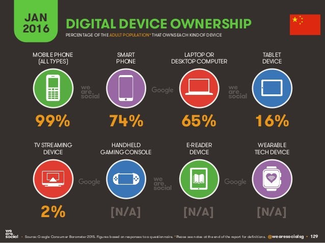 @wearesocialsg • 129 JAN 2016 DIGITAL DEVICE OWNERSHIP • Source: Google Consumer Barometer 2015. Figures based on response...
