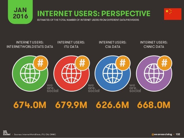@wearesocialsg • 132 JAN 2016 INTERNET USERS: PERSPECTIVE ESTIMATES OF THE TOTAL NUMBER OF INTERNET USERS FROM DIFFERENT D...
