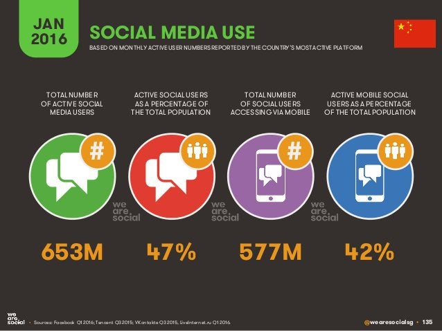 @wearesocialsg • 135 JAN 2016 SOCIAL MEDIA USE • Sources: Facebook Q1 2016; Tencent Q3 2015; VKontakte Q3 2015, LiveIntern...