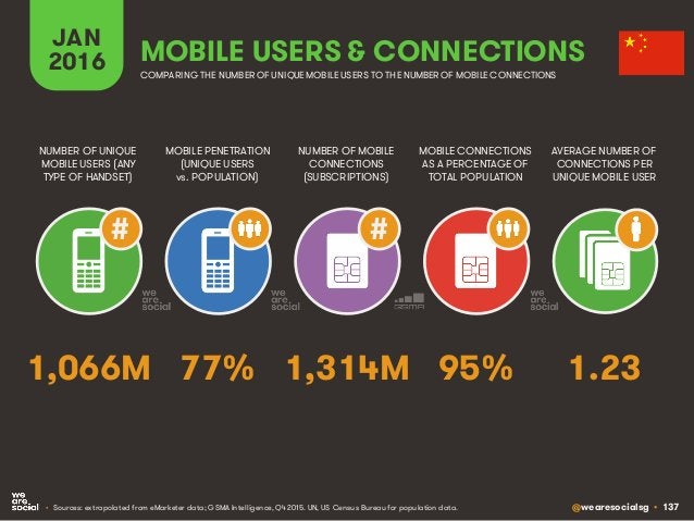 @wearesocialsg • 137 JAN 2016 MOBILE PENETRATION (UNIQUE USERS vs. POPULATION) NUMBER OF UNIQUE MOBILE USERS (ANY TYPE OF ...
