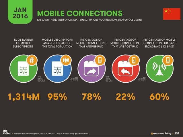 @wearesocialsg • 138 JAN 2016 MOBILE SUBSCRIPTIONS AS A PERCENTAGE OF THE TOTAL POPULATION TOTAL NUMBER OF MOBILE SUBSCRIP...