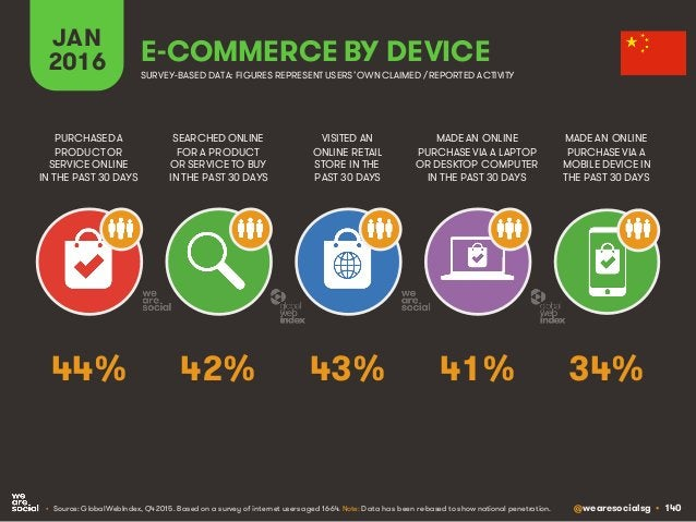 @wearesocialsg • 140 JAN 2016 E-COMMERCE BY DEVICE SEARCHED ONLINE FOR A PRODUCT OR SERVICE TO BUY IN THE PAST 30 DAYS PUR...