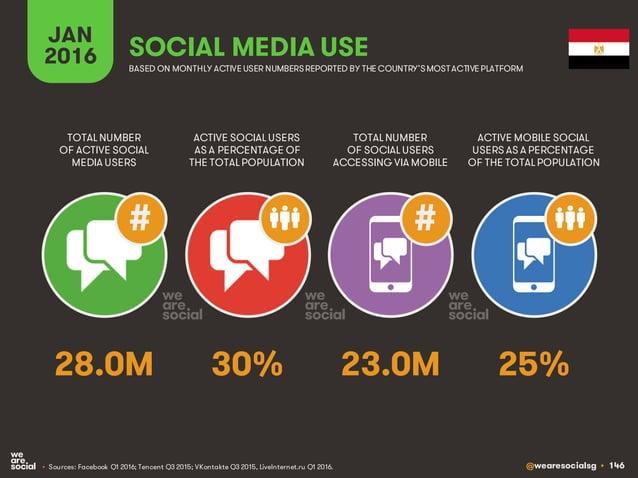 @wearesocialsg • 146 JAN 2016 SOCIAL MEDIA USE • Sources: Facebook Q1 2016; Tencent Q3 2015; VKontakte Q3 2015, LiveIntern...