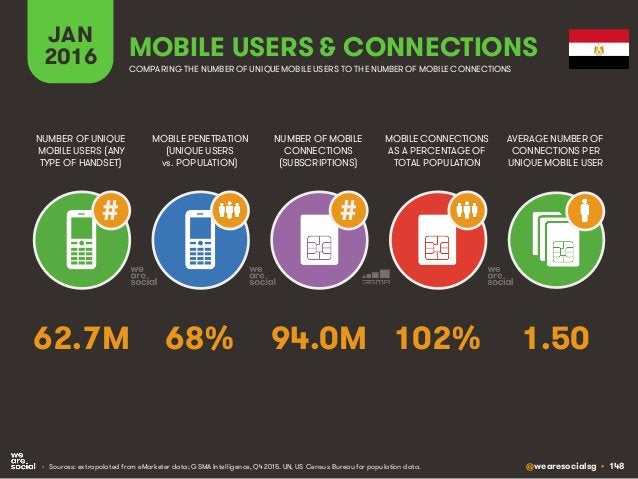 @wearesocialsg • 148 JAN 2016 MOBILE PENETRATION (UNIQUE USERS vs. POPULATION) NUMBER OF UNIQUE MOBILE USERS (ANY TYPE OF ...