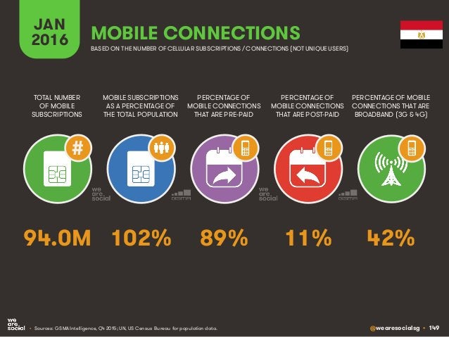 @wearesocialsg • 149 JAN 2016 MOBILE SUBSCRIPTIONS AS A PERCENTAGE OF THE TOTAL POPULATION TOTAL NUMBER OF MOBILE SUBSCRIP...