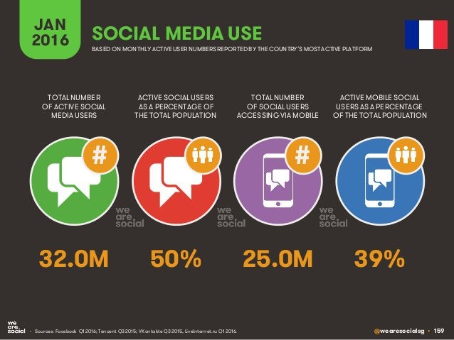 @wearesocialsg • 159 JAN 2016 SOCIAL MEDIA USE • Sources: Facebook Q1 2016; Tencent Q3 2015; VKontakte Q3 2015, LiveIntern...