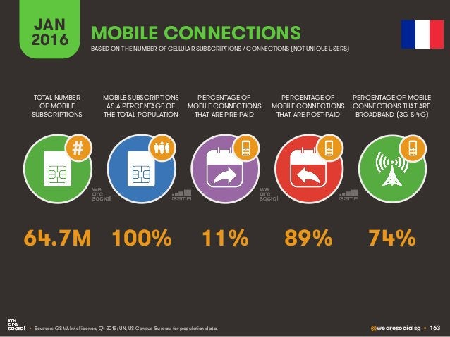 @wearesocialsg • 163 JAN 2016 MOBILE SUBSCRIPTIONS AS A PERCENTAGE OF THE TOTAL POPULATION TOTAL NUMBER OF MOBILE SUBSCRIP...