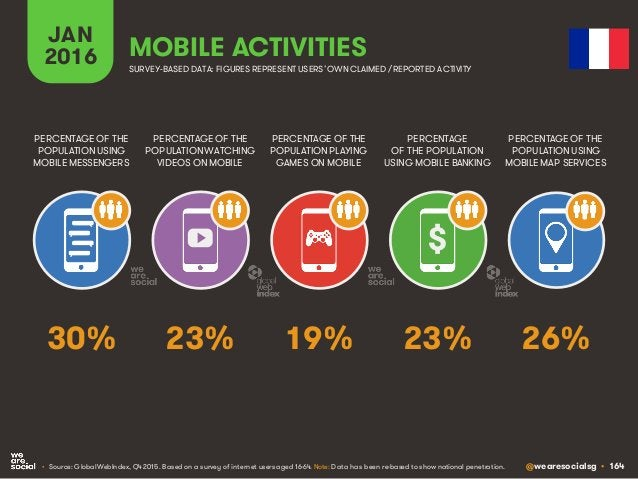 @wearesocialsg • 164 JAN 2016 MOBILE ACTIVITIES PERCENTAGE OF THE POPULATION WATCHING VIDEOS ON MOBILE PERCENTAGE OF THE P...
