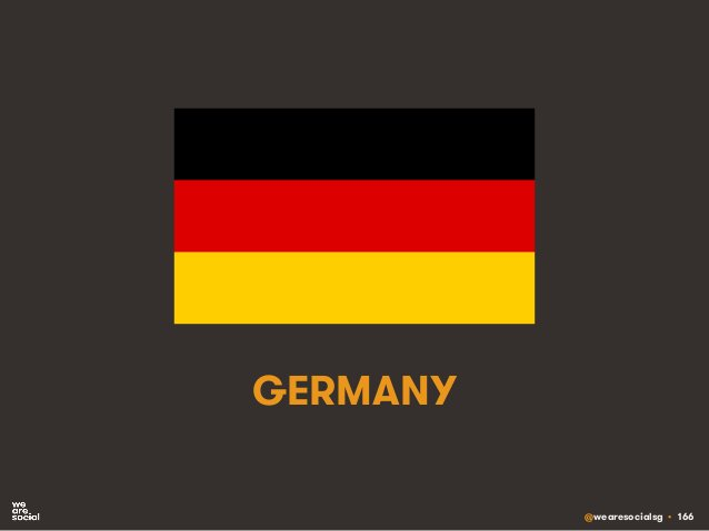 @wearesocialsg • 166 GERMANY