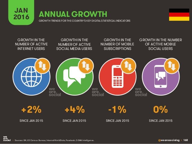 @wearesocialsg • 168 JAN 2016 ANNUAL GROWTH GROWTH IN THE NUMBER OF ACTIVE INTERNET USERS GROWTH IN THE NUMBER OF ACTIVE S...