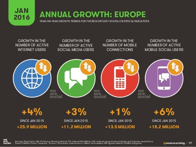 @wearesocialsg • 17 JAN 2016 GROWTH IN THE NUMBER OF ACTIVE INTERNET USERS GROWTH IN THE NUMBER OF ACTIVE SOCIAL MEDIA USE...
