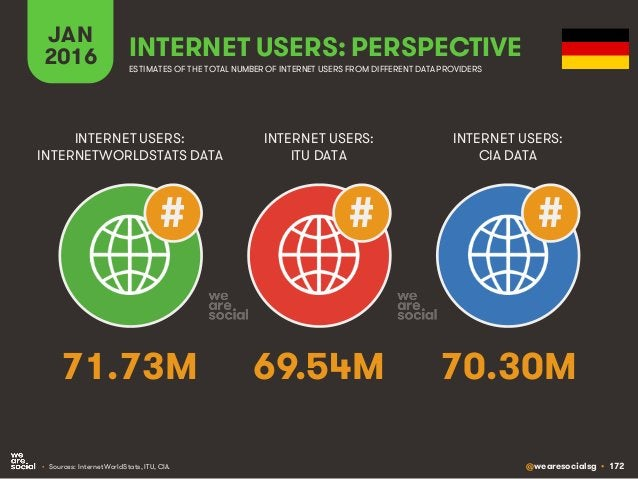 @wearesocialsg • 172 JAN 2016 INTERNET USERS: PERSPECTIVE ESTIMATES OF THE TOTAL NUMBER OF INTERNET USERS FROM DIFFERENT D...