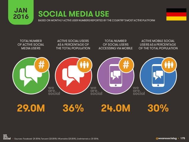@wearesocialsg • 175 JAN 2016 SOCIAL MEDIA USE • Sources: Facebook Q1 2016; Tencent Q3 2015; VKontakte Q3 2015, LiveIntern...