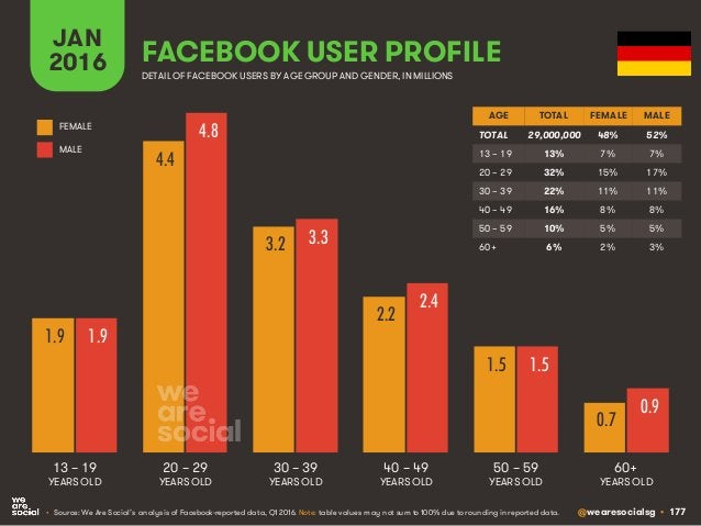 @wearesocialsg • 177 JAN 2016 FACEBOOK USER PROFILE • Source: We Are Social's analysis of Facebook-reported data, Q1 2016....