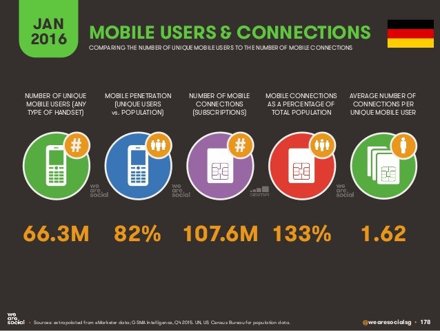 @wearesocialsg • 178 JAN 2016 MOBILE PENETRATION (UNIQUE USERS vs. POPULATION) NUMBER OF UNIQUE MOBILE USERS (ANY TYPE OF ...