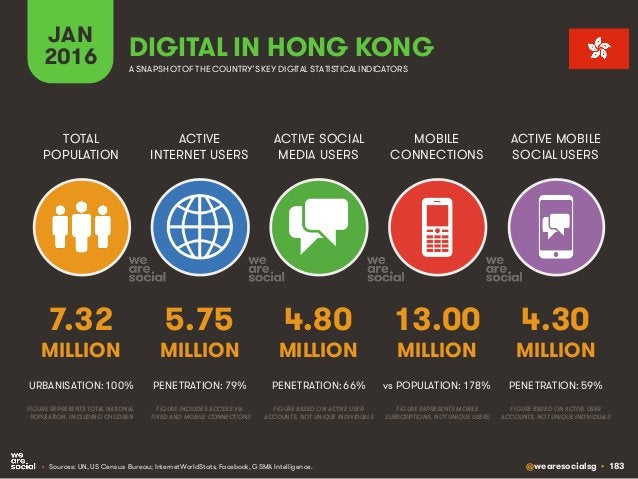 @wearesocialsg • 183 ACTIVE INTERNET USERS TOTAL POPULATION ACTIVE SOCIAL MEDIA USERS MOBILE CONNECTIONS ACTIVE MOBILE SOC...
