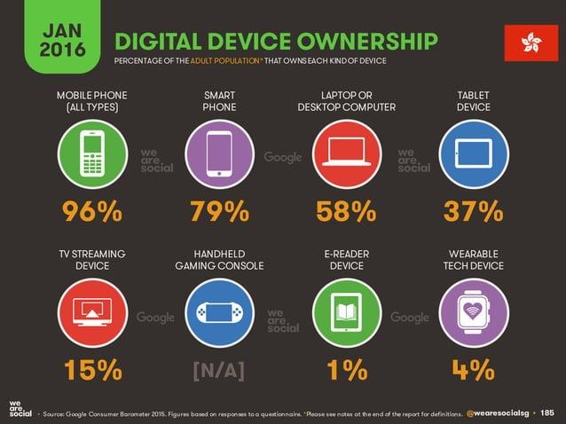 @wearesocialsg • 185 JAN 2016 DIGITAL DEVICE OWNERSHIP • Source: Google Consumer Barometer 2015. Figures based on response...
