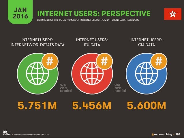 @wearesocialsg • 188 JAN 2016 INTERNET USERS: PERSPECTIVE ESTIMATES OF THE TOTAL NUMBER OF INTERNET USERS FROM DIFFERENT D...