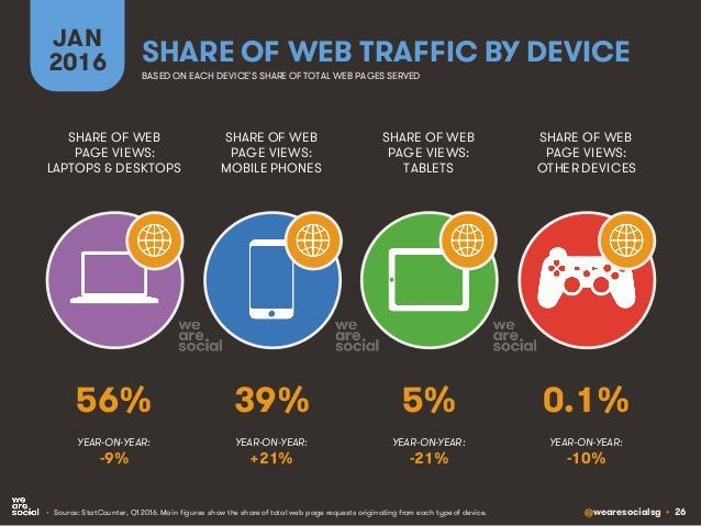 @wearesocialsg • 26 SHARE OF WEB TRAFFIC BY DEVICE SHARE OF WEB PAGE VIEWS: LAPTOPS & DESKTOPS SHARE OF WEB PAGE VIEWS: MO...