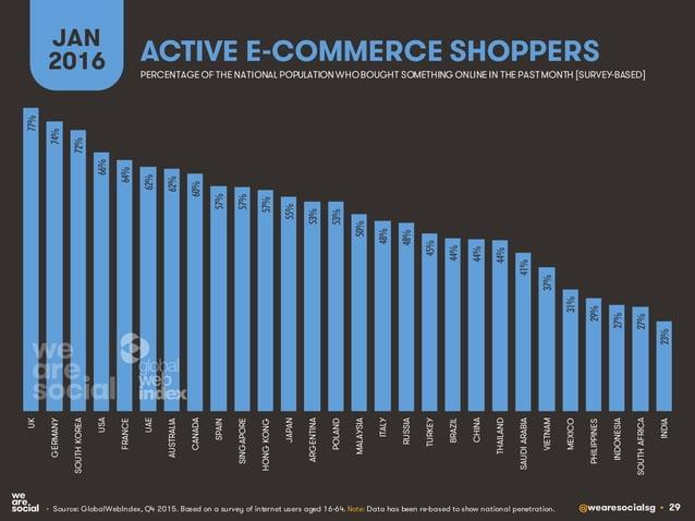 @wearesocialsg • 29 ACTIVE E-COMMERCE SHOPPERS JAN 2016 • Source: GlobalWebIndex, Q4 2015. Based on a survey of internet u...
