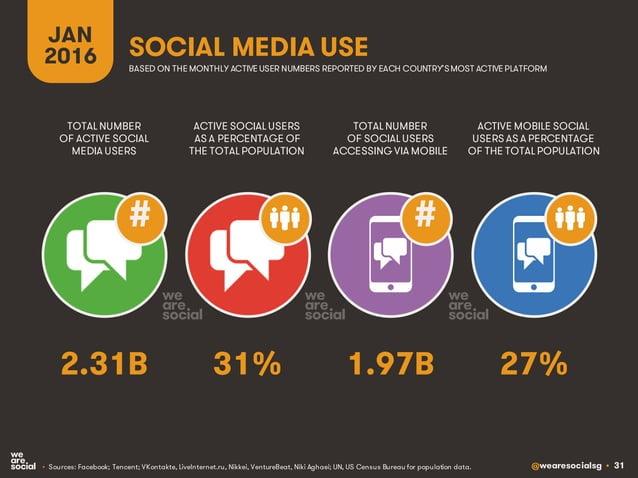 @wearesocialsg • 31 JAN 2016 SOCIAL MEDIA USE ## • Sources: Facebook; Tencent; VKontakte, LiveInternet.ru, Nikkei, Venture...