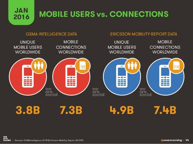 @wearesocialsg • 44 JAN 2016 MOBILE USERS vs. CONNECTIONS MOBILE CONNECTIONS WORLDWIDE UNIQUE MOBILE USERS WORLDWIDE MOBIL...