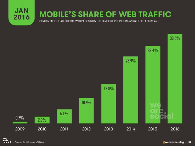 @wearesocialsg • 53 MOBILE'S SHARE OF WEB TRAFFIC JAN 2016 • Source: StatCounter, Q1 2016. PERCENTAGE OF ALL GLOBAL WEB PA...