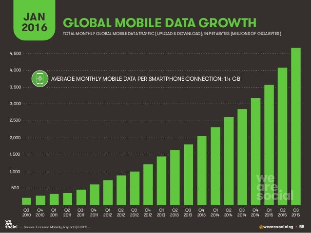 @wearesocialsg • 55 GLOBAL MOBILE DATA GROWTH JAN 2016 • Source: Ericsson Mobility Report Q3 2015. TOTAL MONTHLY GLOBAL MO...