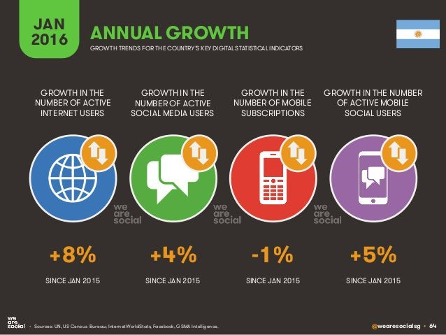 @wearesocialsg • 64 JAN 2016 ANNUAL GROWTH GROWTH IN THE NUMBER OF ACTIVE INTERNET USERS GROWTH IN THE NUMBER OF ACTIVE SO...