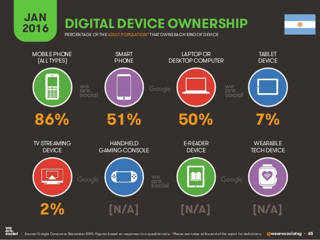 @wearesocialsg • 65 JAN 2016 DIGITAL DEVICE OWNERSHIP • Source: Google Consumer Barometer 2015. Figures based on responses...