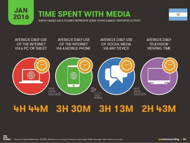 @wearesocialsg • 66 JAN 2016 TIME SPENT WITH MEDIA SURVEY-BASED DATA: FIGURES REPRESENT USERS'OWNCLAIMED / REPORTED ACTIVI...