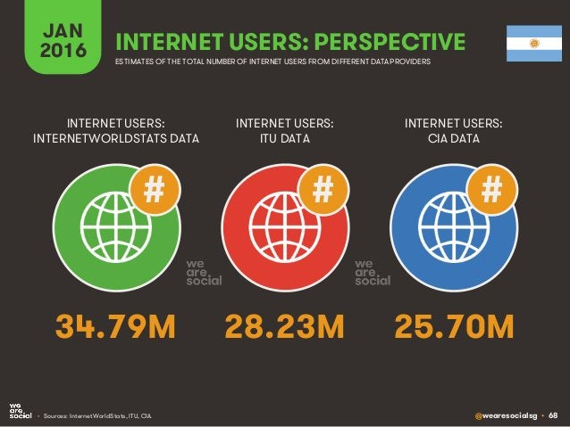 @wearesocialsg • 68 JAN 2016 INTERNET USERS: PERSPECTIVE ESTIMATES OF THE TOTAL NUMBER OF INTERNET USERS FROM DIFFERENT DA...