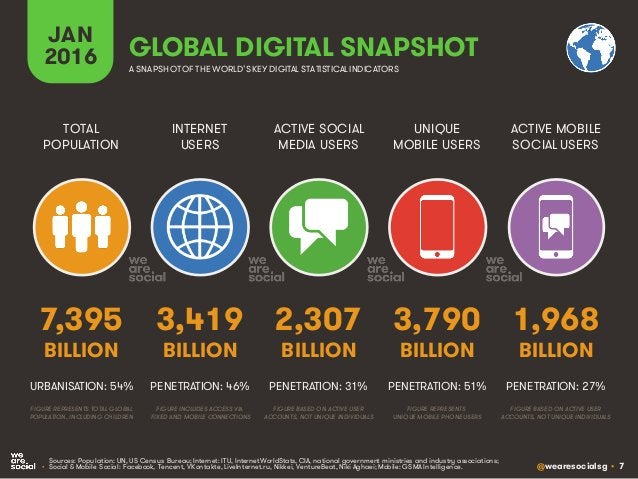 @wearesocialsg • 7 GLOBAL DIGITAL SNAPSHOT INTERNET USERS TOTAL POPULATION ACTIVE SOCIAL MEDIA USERS UNIQUE MOBILE USERS A...