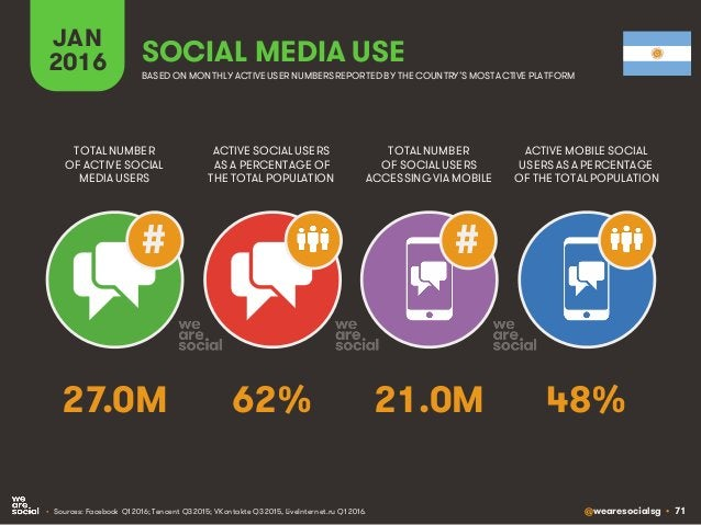 @wearesocialsg • 71 JAN 2016 SOCIAL MEDIA USE • Sources: Facebook Q1 2016; Tencent Q3 2015; VKontakte Q3 2015, LiveInterne...