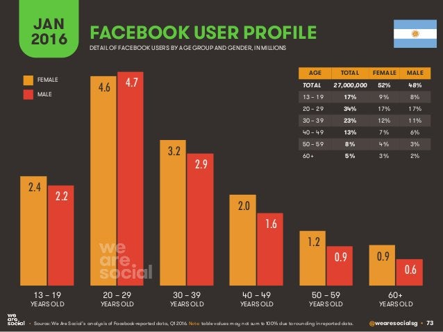 @wearesocialsg • 73 JAN 2016 FACEBOOK USER PROFILE • Source: We Are Social's analysis of Facebook-reported data, Q1 2016. ...
