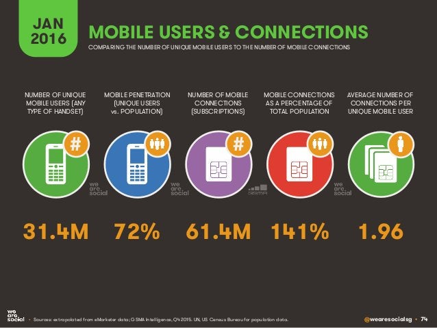 @wearesocialsg • 74 JAN 2016 MOBILE PENETRATION (UNIQUE USERS vs. POPULATION) NUMBER OF UNIQUE MOBILE USERS (ANY TYPE OF H...