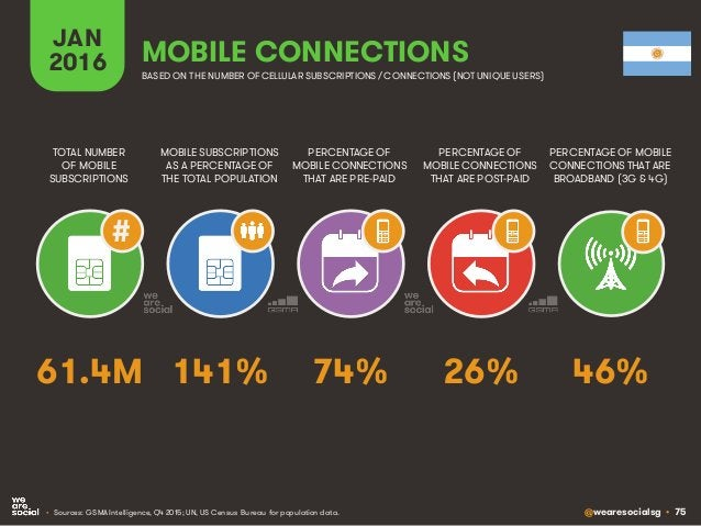 @wearesocialsg • 75 JAN 2016 MOBILE SUBSCRIPTIONS AS A PERCENTAGE OF THE TOTAL POPULATION TOTAL NUMBER OF MOBILE SUBSCRIPT...